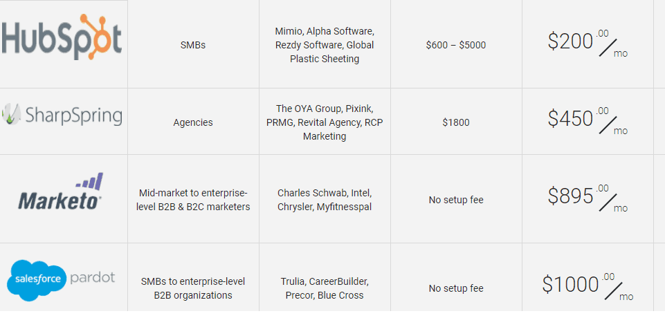 Marketing Tools Pricing