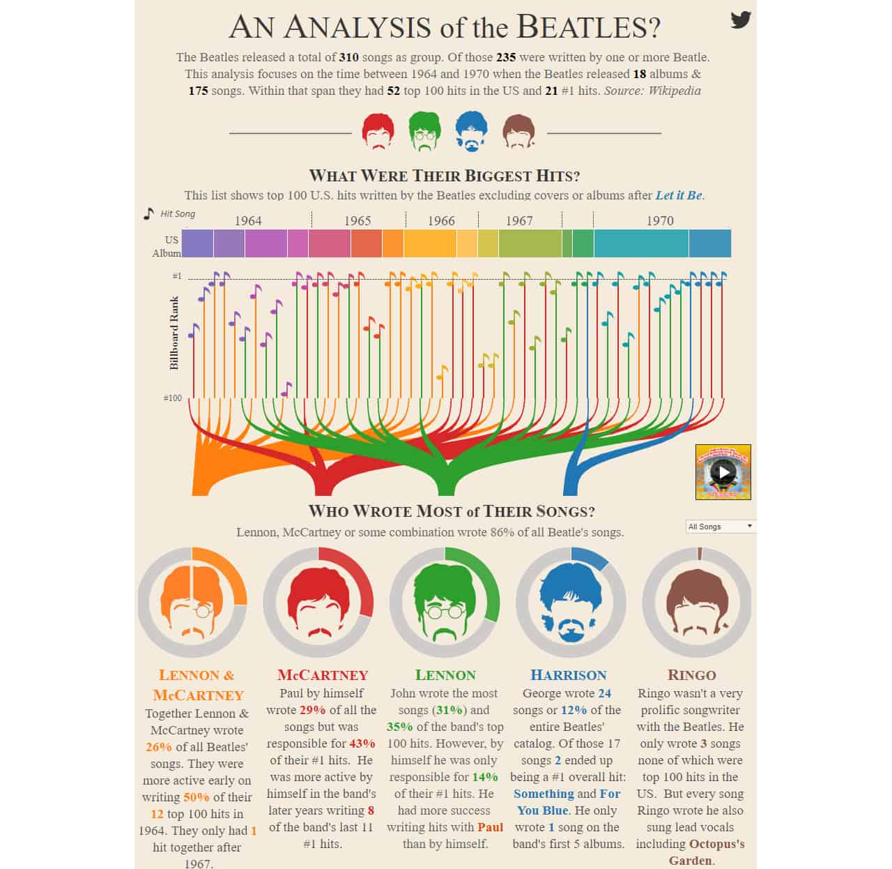 beatles infographic