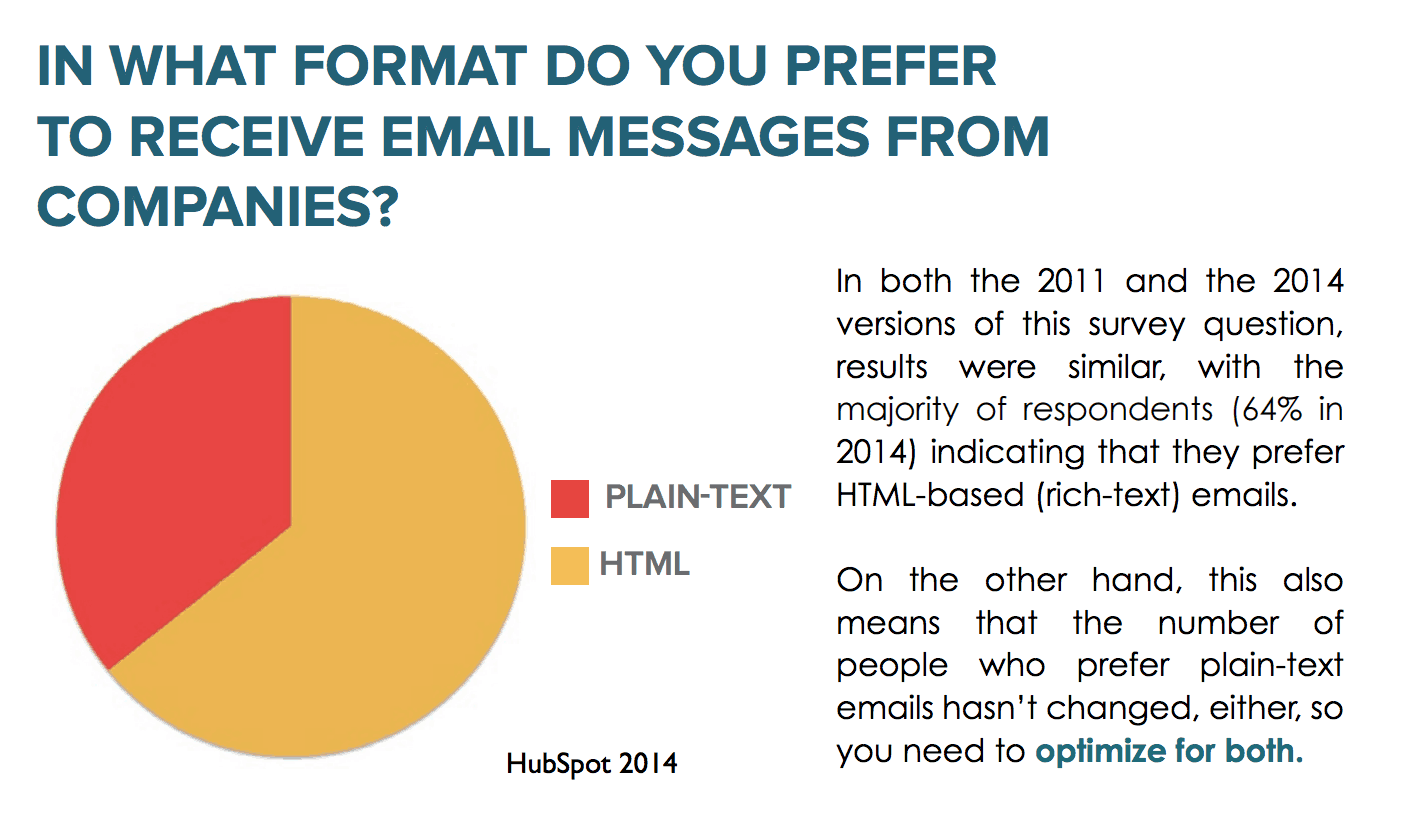 Email Marketing Format