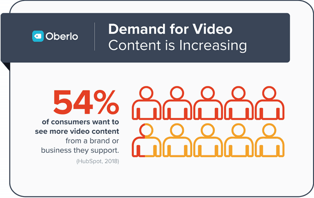 demand for video content