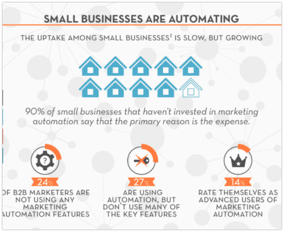 Small Business Marketing Automation