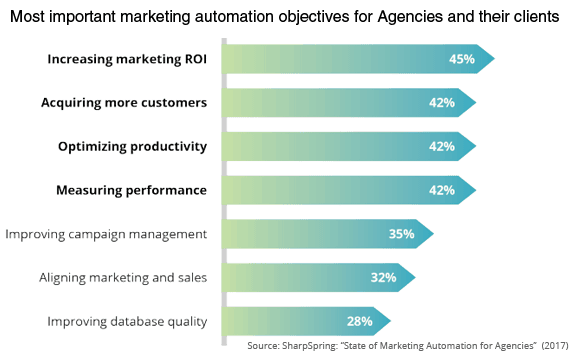 Marketing Automation Objectives