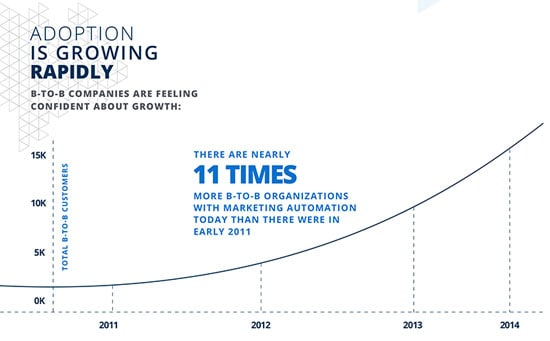 automate marketing