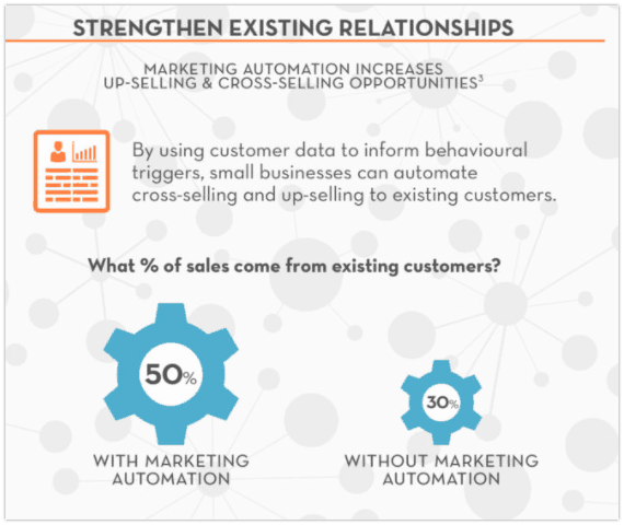 Marketing Automation Sales Opportunities