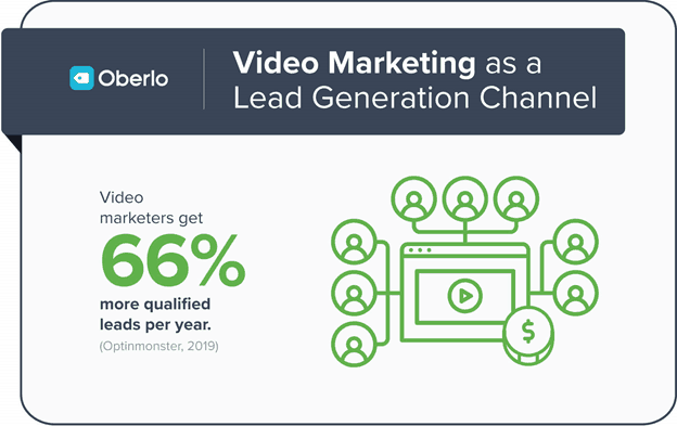 video marketing as a lead gen