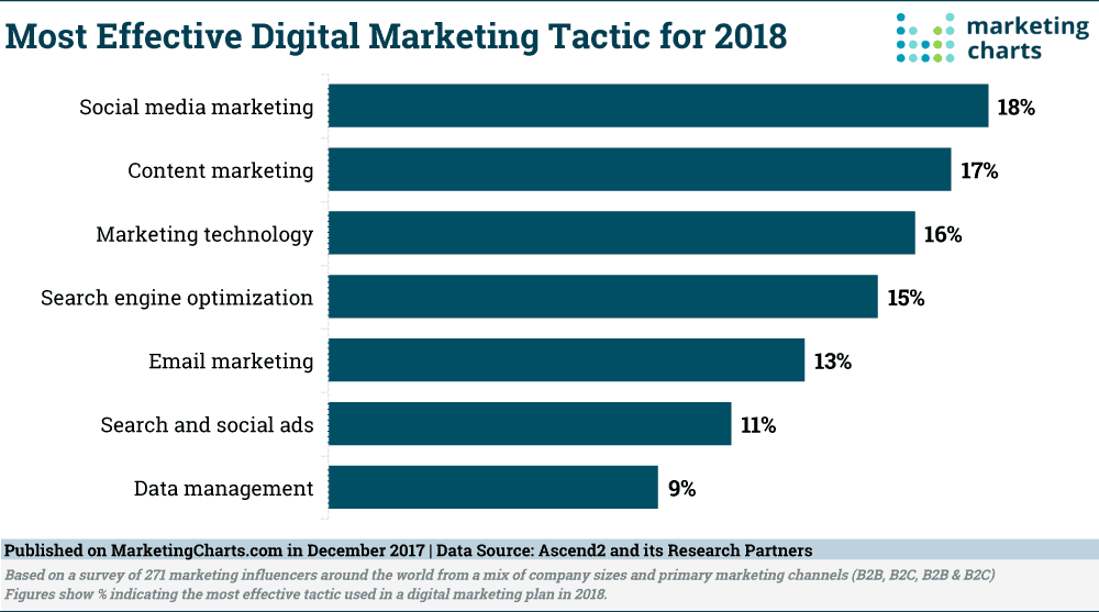 Effective Digital Marketing Tactics 2018