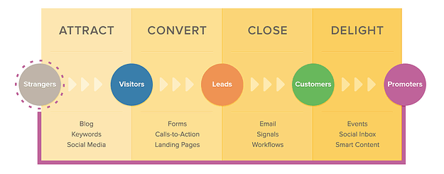 Tasks during each phase of the AIDA funnel