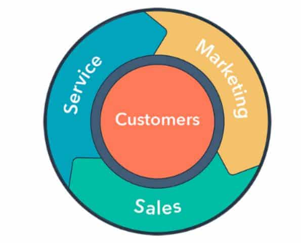 Focus is on customers for all three enabling departments