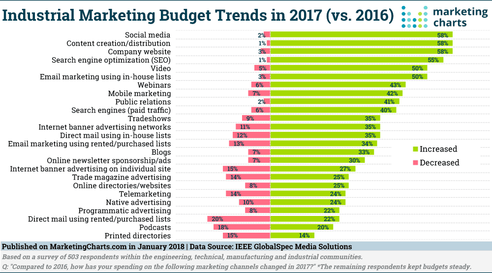 Industrial Marketing Budget Trends 2017