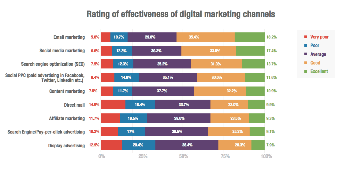 Digital Marketing Channels Effectiveness