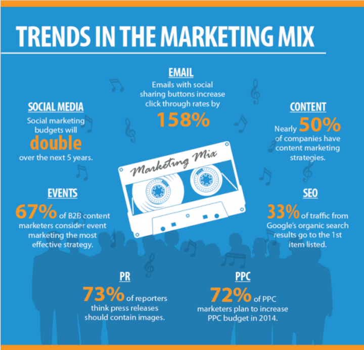 Marketing Mix Trends