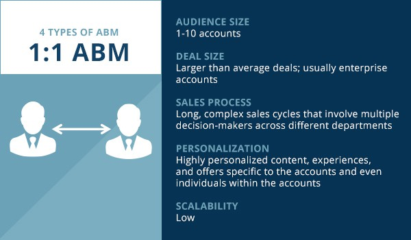 what does abm stand for