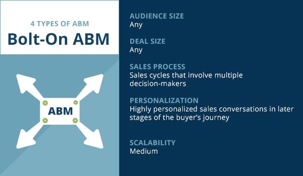 abm definition