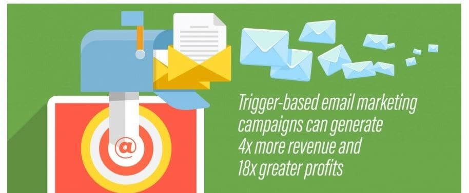 Trigger Email campaigns