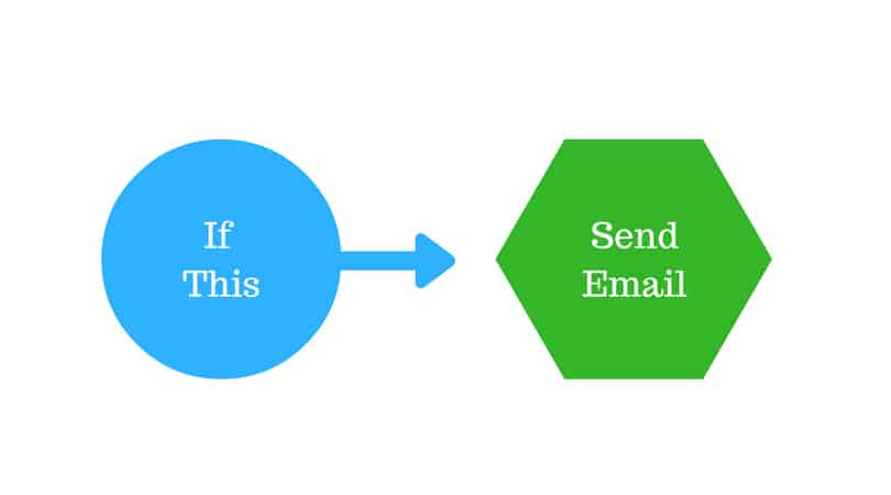 How triggered emails work