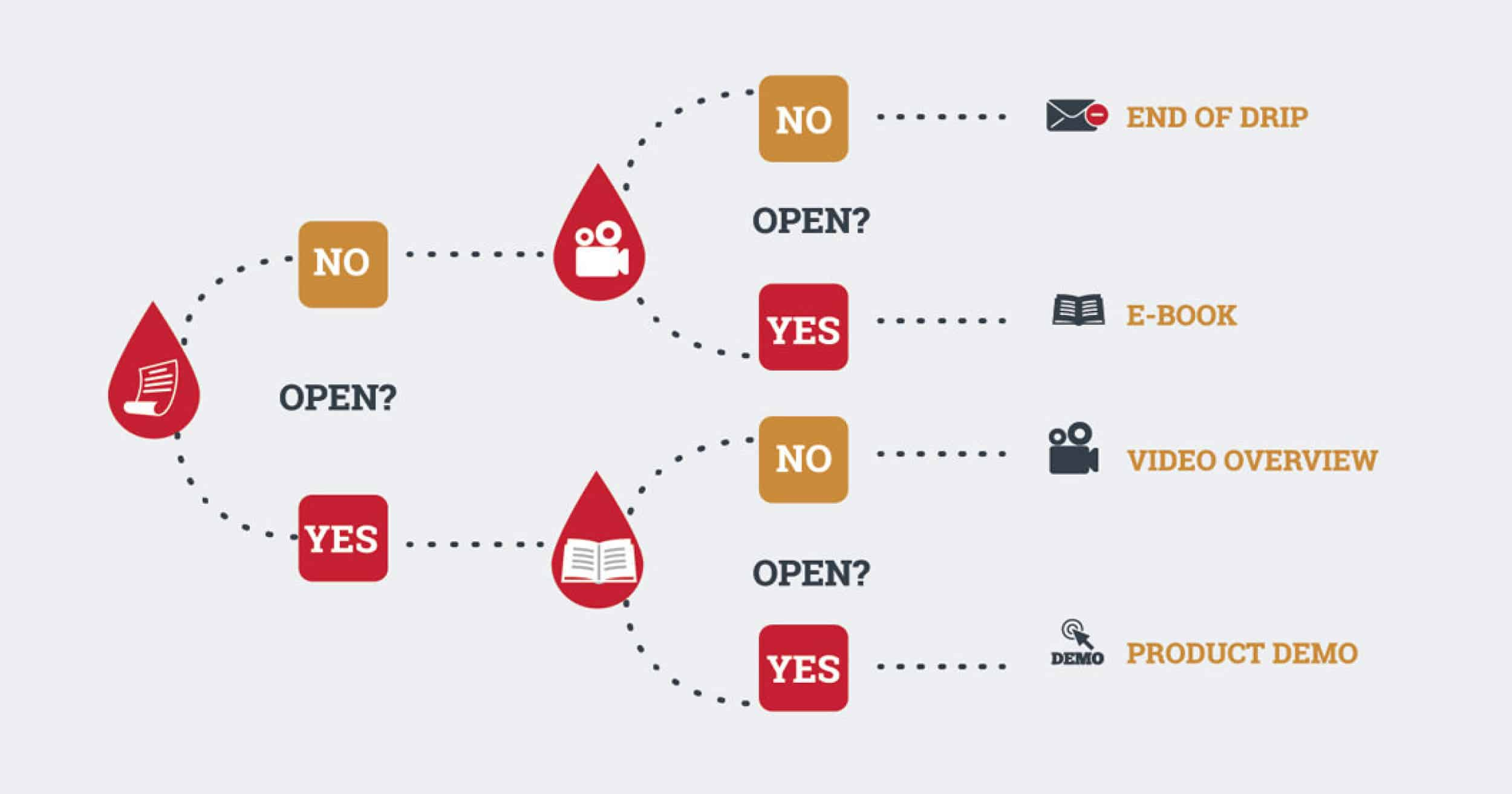 8 Simple Steps To Creating A Powerful Email Drip Campaign
