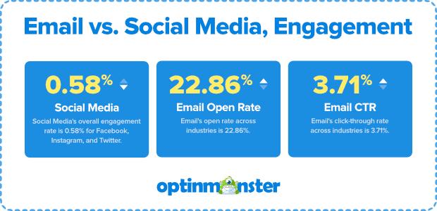 Emal versus Social Media