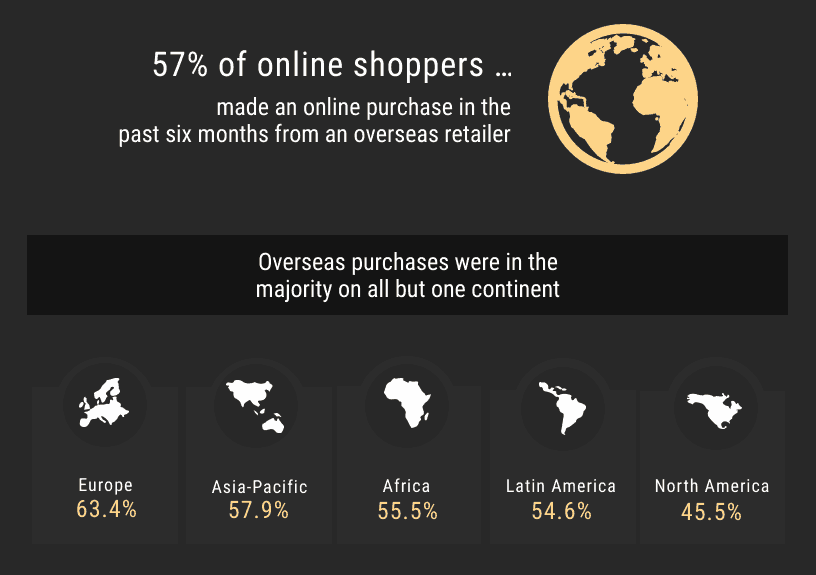 online shopping - ecommerce marketing