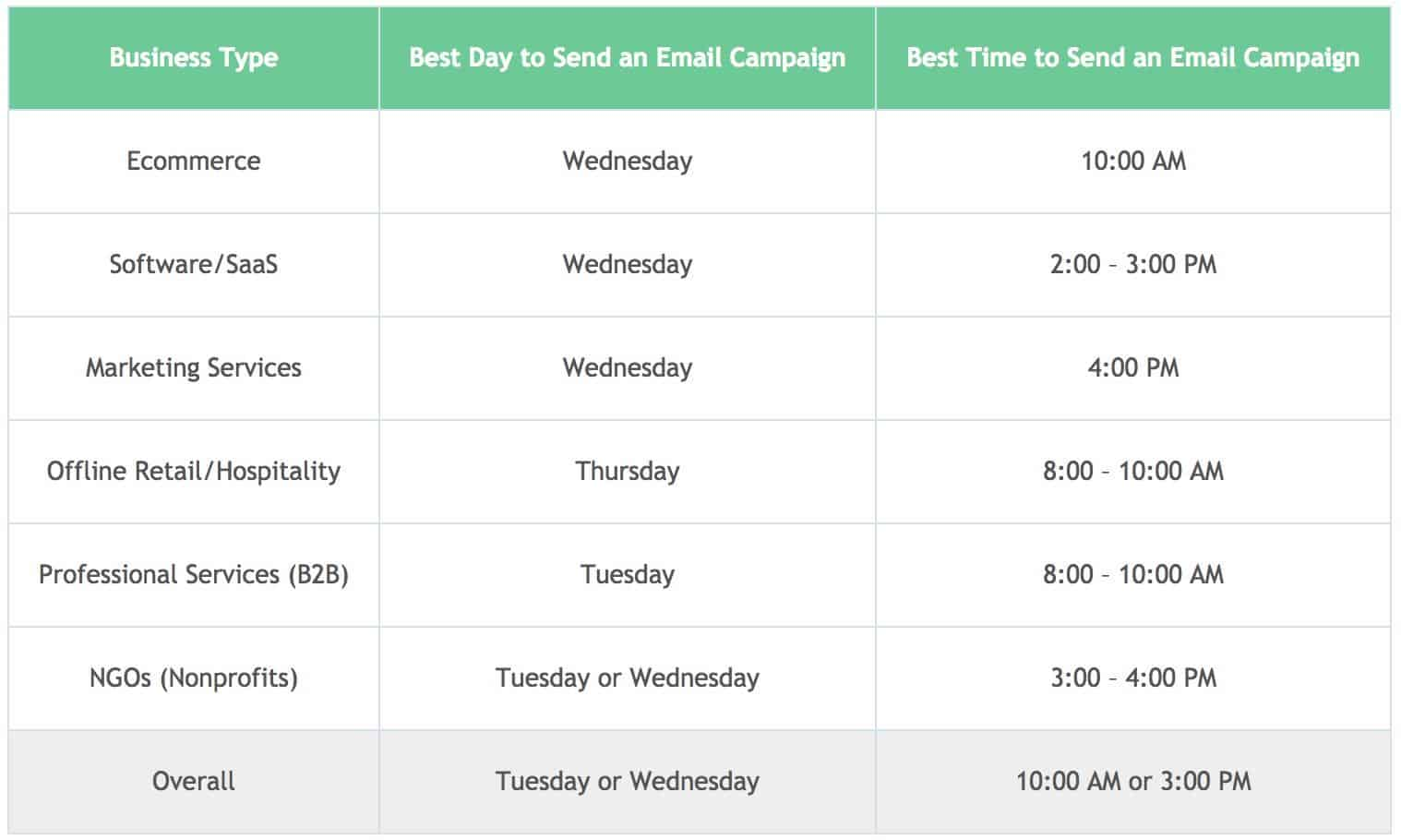 email marketing campaign - best times to send