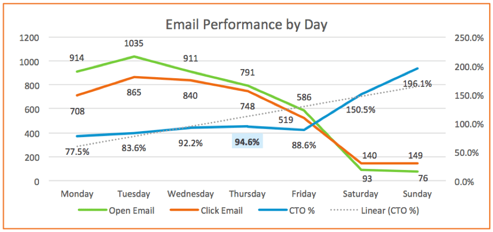 email marketing performance by day