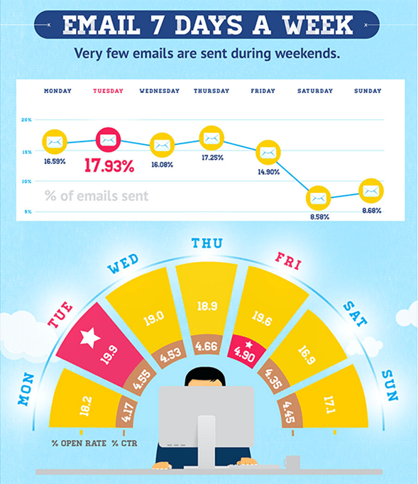 Email 7 days