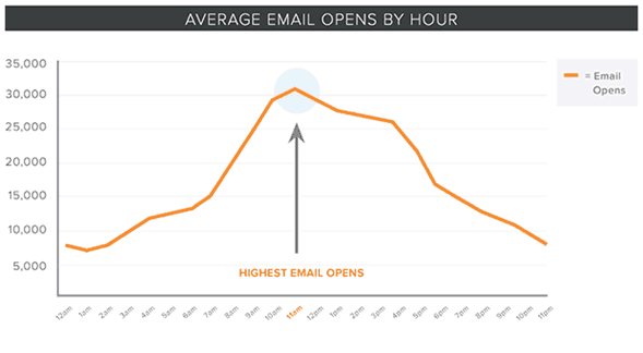 average email open rates