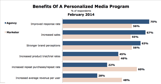 benefits of personalized media