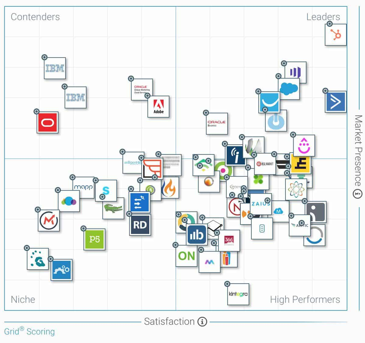 marketing automation tools grid scoring
