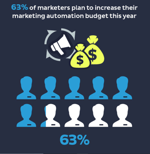 marketers plan
