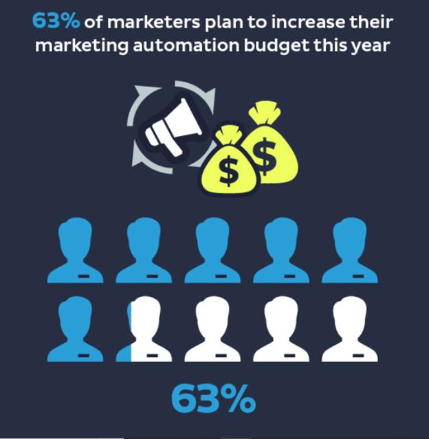 marketers plan