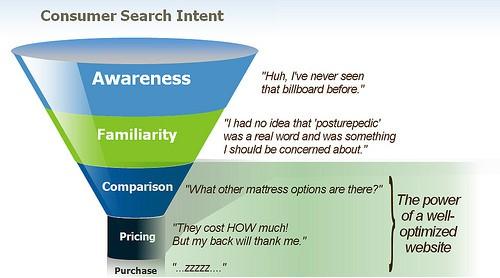 Semantic SEO   Marketing Ideas for 2019