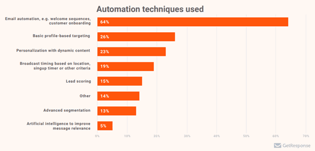 automation techniques used