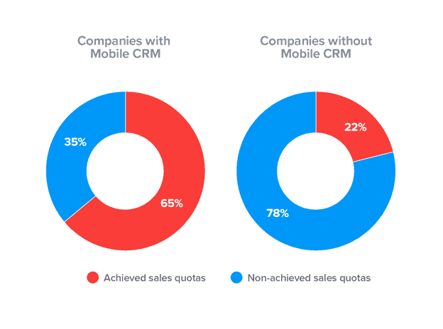 companies with mobile crm