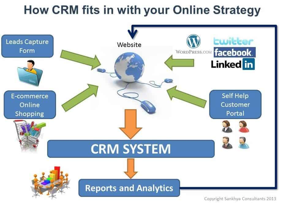 WHAT IS A CRM DATABASE AND HOW TO USE IT THE BEST WAY