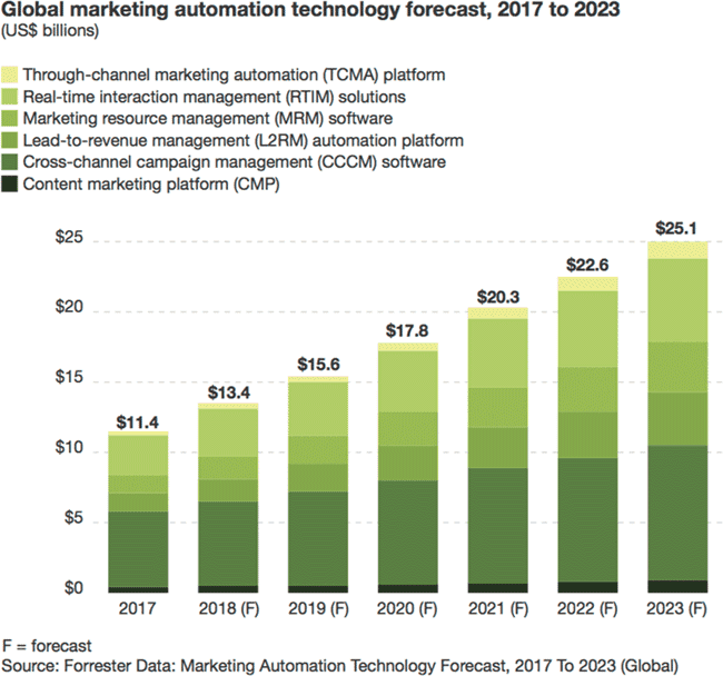 Chart projecting growth of marketing automation.