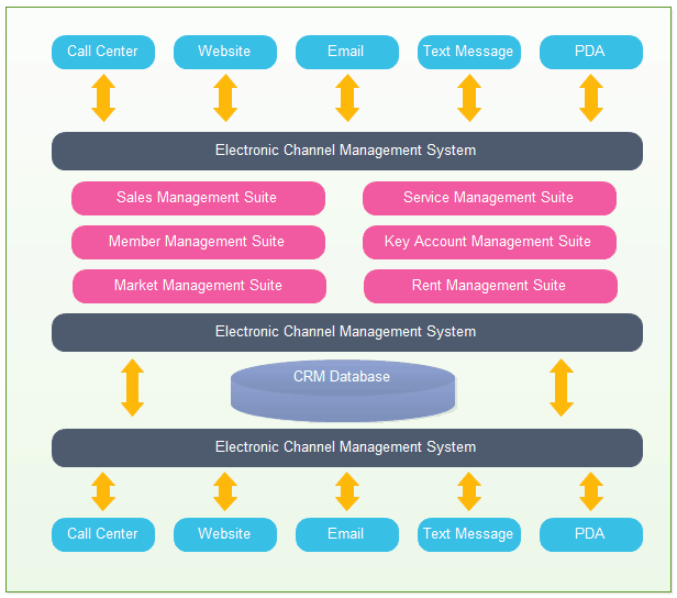 CRM Database Placement and Structure
