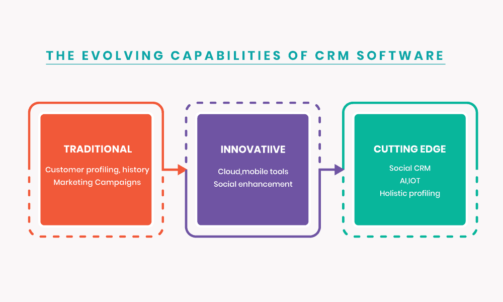evolving capability of crm
