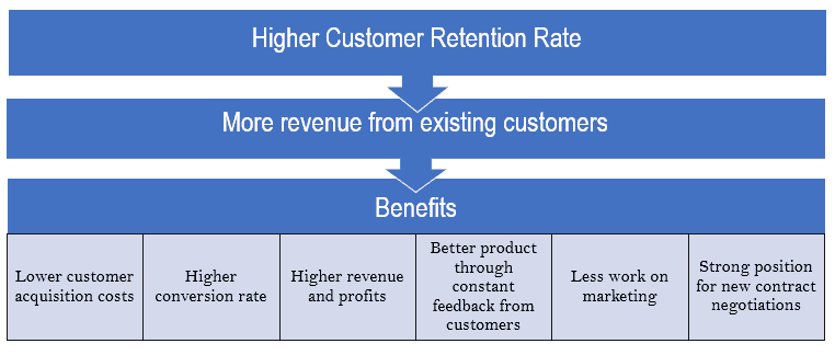 Benefits of Customer Retention Strategies