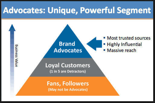 Using Brand Advocates for Customer Retention