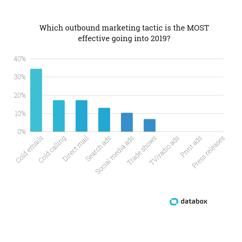 Outbound Marketing Tactics Survey