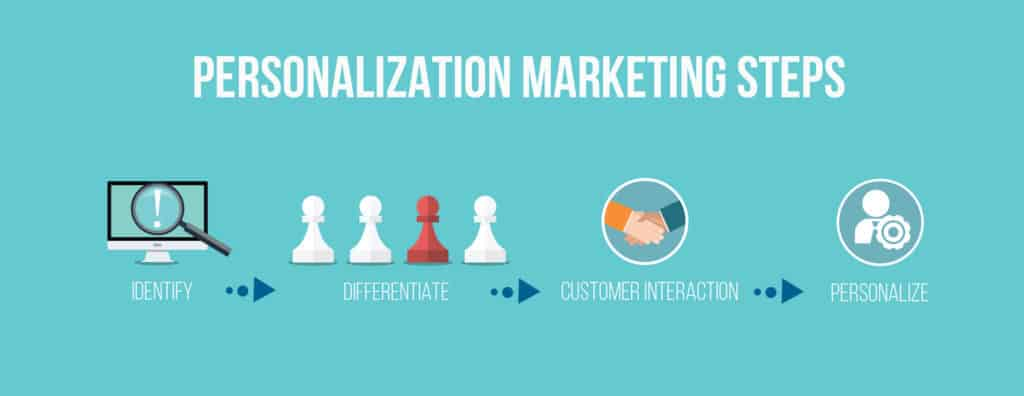 Graphic explaining personalized marketing