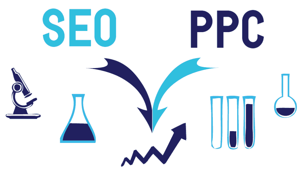 PPC Strategy supplements SEO for Inbound Marketing