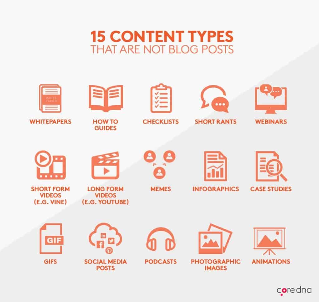Types of Content to be used for Content Marketing
