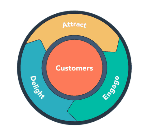Flywheel Concept in Modern Inbound Marketing