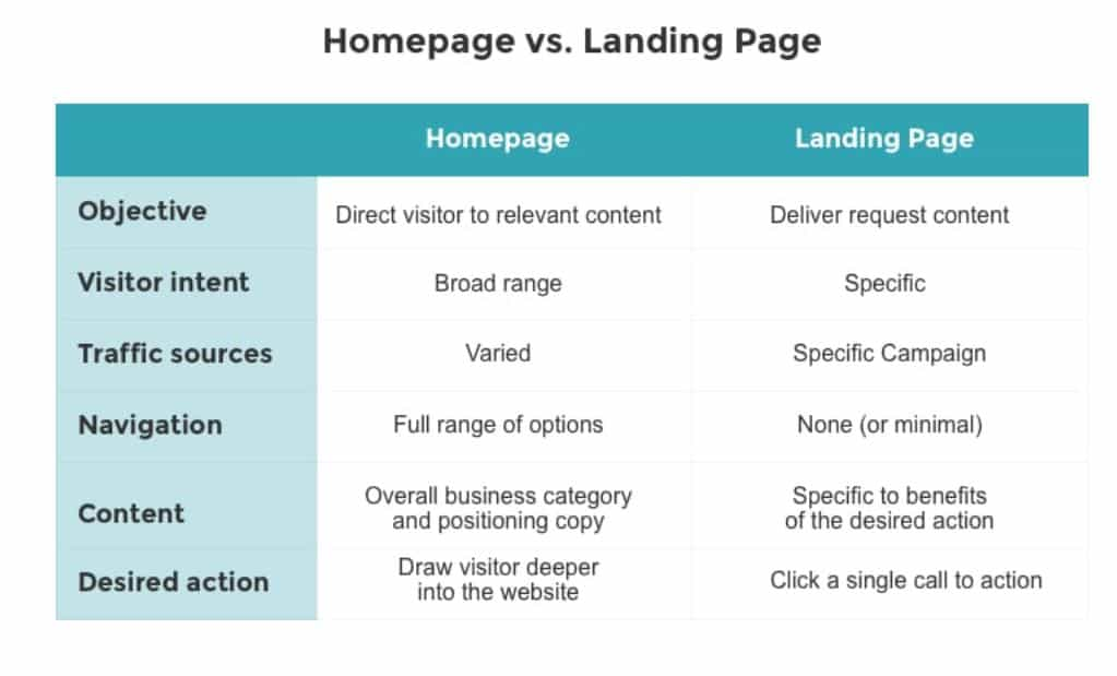 Homepage vs a Dedicated Lead Capture Landing Pages