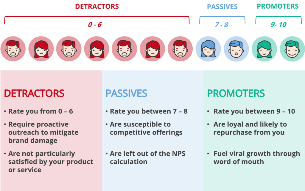 Net Promoter Score to measure Inbound Marketing Success