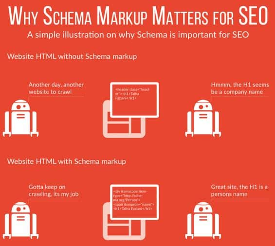 Schema Markup Advantages for SEO