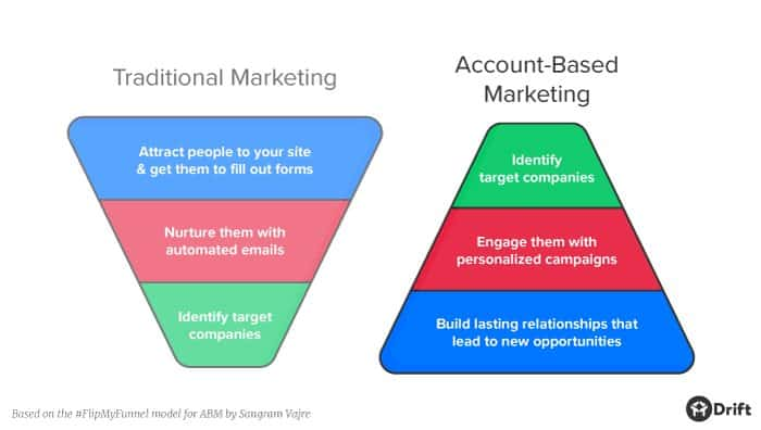 Data-driven marketing ABM