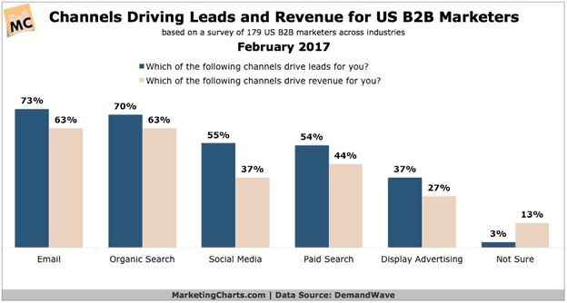 channels driving leads