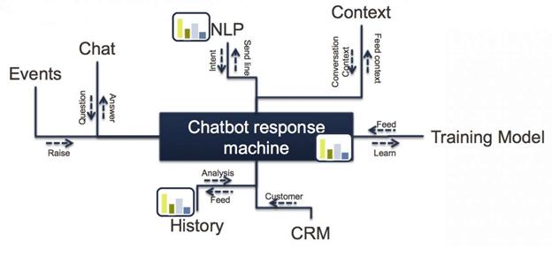 crm chatbot